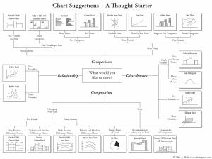 how to choose charts